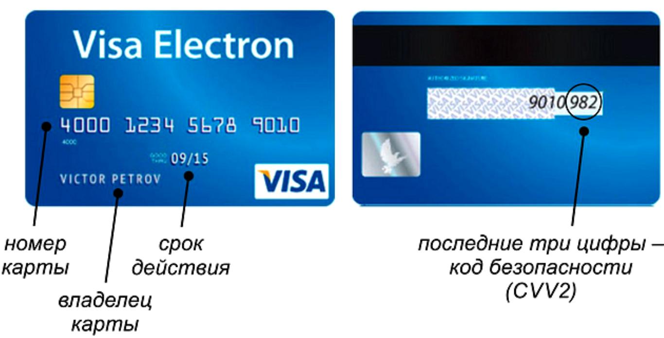 Что такое CVV/CVC код безопасности на банковской карте и где он находится.